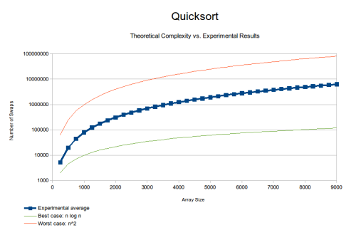 daily-infographic:  Theoretical vs. observed complexity for the Quicksort algorithm [OC]http://daily-infographic.tumblr.com/