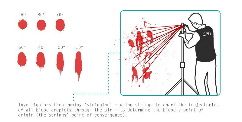bohemu:  amandaonwriting:  Bloodstain Pattern Analysis (BPA) - Resource for Crime Writers SOURCE  I was into this stuff before Dexter #hipster