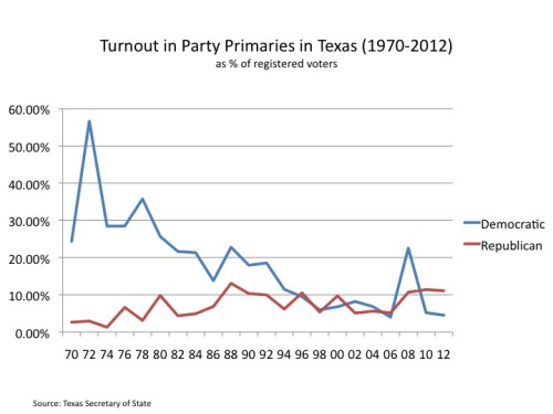 texasredistricting:  A look at participation in the Texas primary over 4 decades.