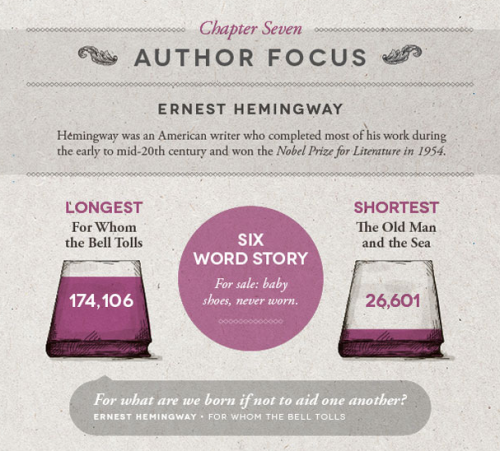 eirwen:  vintageanchorbooks:  Literary Word Count Infographic: http://shortlist.com/entertainment/books/litera