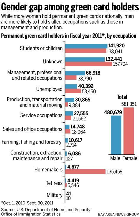 Green card holders by occupation and gender, from this story in the Mercury News about H-1B visas:  new numbers obtained by this newspaper reveal a stunning imbalance in a program that admits highly skilled immigrants to the United States, often for Silicon Valley jobs: More than 70 percent of those special visa holders who entered the country in 2011 were men.  (Disclosure: I entered the US under the H-1B visa programme in FY2010 and continue to live and work here.)