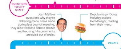 tumblngtoronto:  Anatomy of a Burger Debate | The Grid