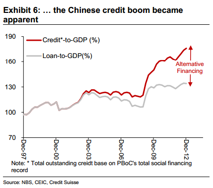 China's credit to GDP ratio over the years — inc shadow financing — Credit Suisse.  - Kate