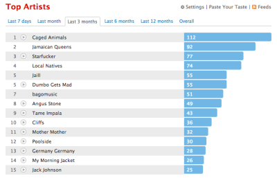 My first 3 months of 2013 listening history.