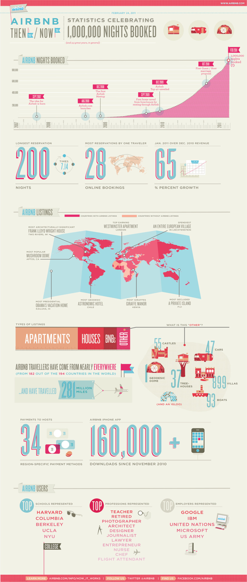 Beautiful Airbnb.com infographic, just awesome.