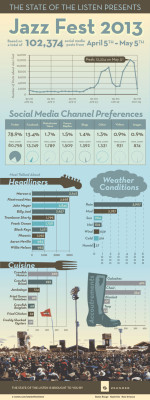 Fun little Jazz Fest Infographic from Zehnder Communications and Live Music Blog NOLA.    What delicious NOLA cuisine was everyone Tweeting about? What generation actively posted about their favorite artist on social media? And how about that fickle NOLA weather… don't they know meteorological history always repeats itself at Jazz Fest? Enjoy!Click here to see the full Jazz Fest infographic.