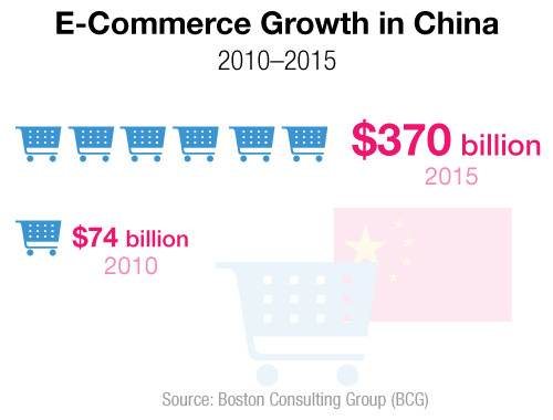 E-Commerce growth in China, 2010 vs. 2015.