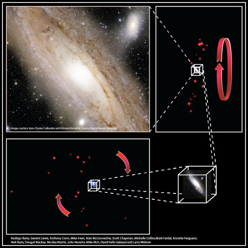 Cosmic Pancake Spotted Around Andromeda Galaxy A giant pancake-like structure made of dwarf galaxies has been spotted orbiting the Andromeda galaxy, the nearest neighbor of our own Milky Way, researchers say. A similar galactic disk, which current galaxy formation models have trouble explaining, may even exist around the Milky Way, too, scientists added. Continue Reading