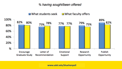 Do you want to know what it's like to be a UD student? 2013 Blue Hen Poll is a public opinion survey designed to examine the attitudes and opinions of students at the University of Delaware. Check out the rest of the results at the Blue Hen Poll website