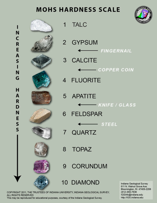 blamoscience:  The Mohs scale of mineral hardness characterizes the scratch resistance of various minerals through the ability of a harder material to scratch a softer material. It was created in 1812 by the German geologist and mineralogist Friedrich Mohs and is one of several definitions of hardness in materials science.[1] The method of comparing hardness by seeing which minerals can scratch others, however, is of great antiquity, having first been mentioned by Theophrastus in his treatise On Stones, c. 300 BC, followed by Pliny the Elder in his Naturalis Historia, c. 77 AD.