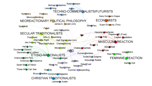 'Dark Enlightenment' mapped.