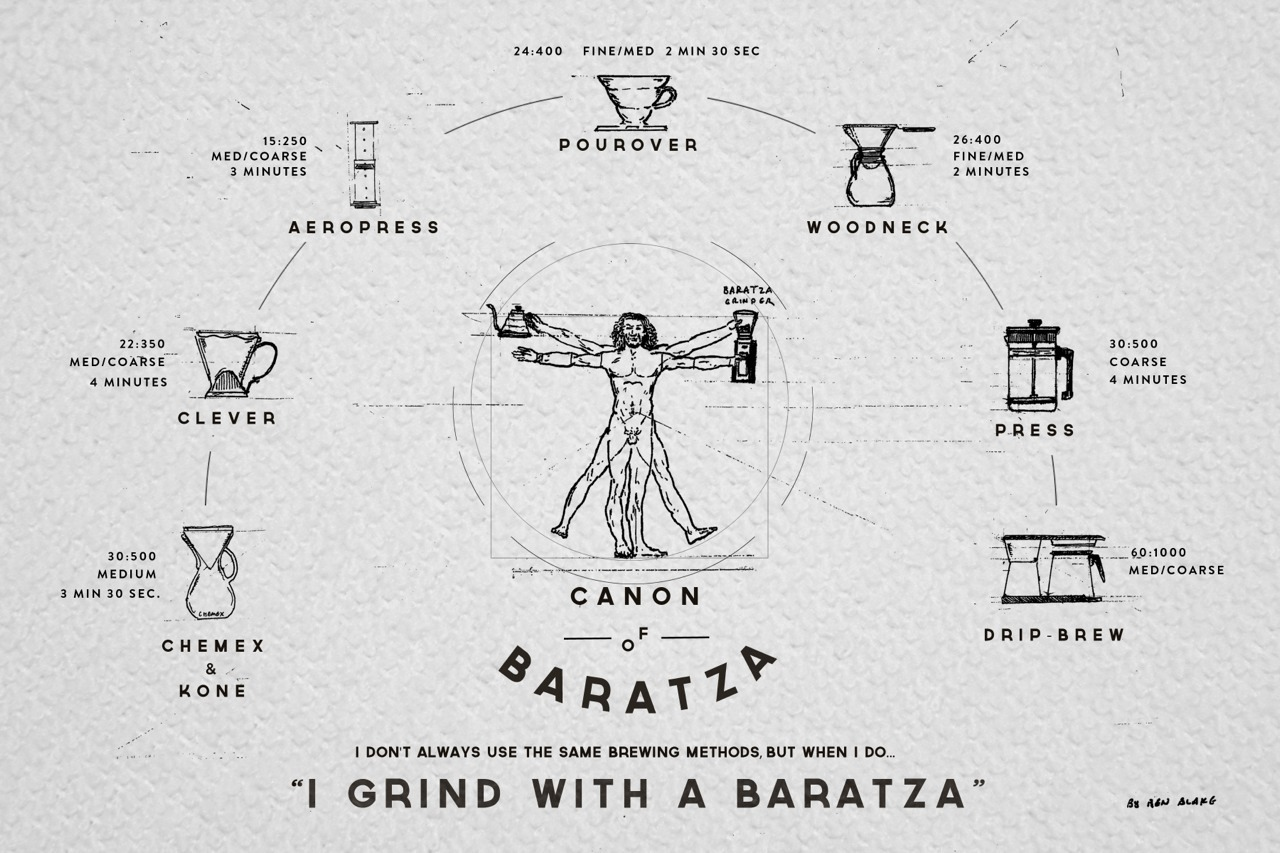 """Canon of Baratza.""  A little coffee brewing quick guide I put together with custom illustrations."