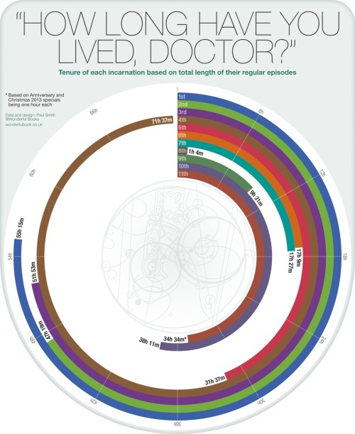 becks28nz:  'Doctor Who' infographic: The on-screen tenure of each Doctor