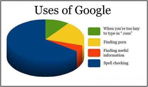 amityarashi:  Uses of Google. lol :D  Yes! My most frequent use of Google is for its excellent functionality as a multi-purpose spell-checker and thesaurus.