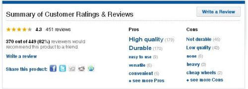 Dueling Reviews. Never helpful.