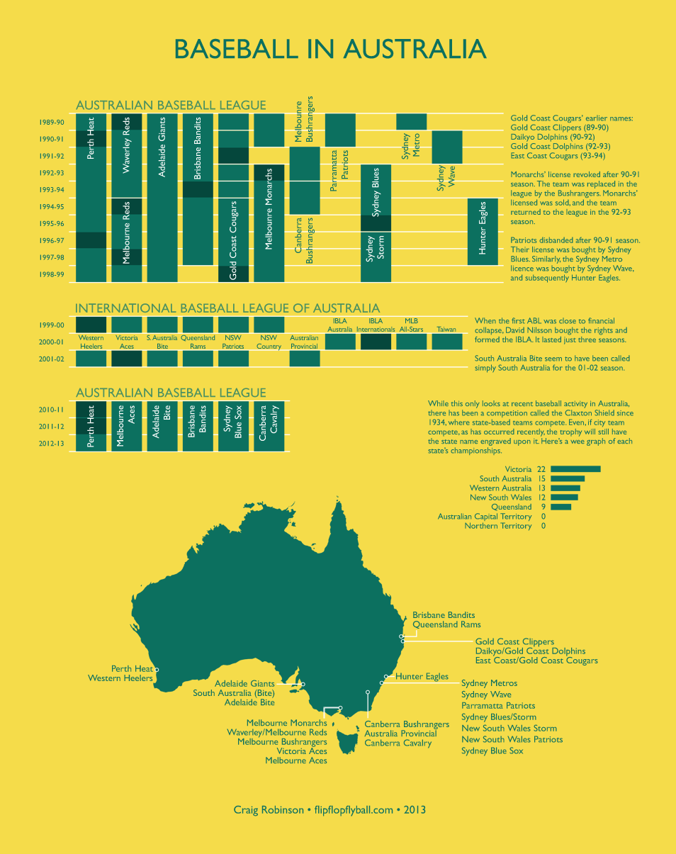 flipflopflyball:  Happy Australia Day, Australians. Here's a chart about baseball in your country.  Bigger version here: http://flipflopflyin.com/flipflopflyball/info-australia.html