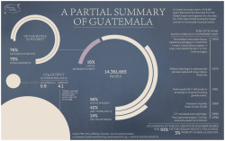 Infographics Some created while interning for the Guatemalan sustainable agriculture non-profit Semilla Nueva; Some created while working at my college newspaper The Whitman Pioneer.
