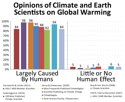 Ammo for those who tell you that there is no scientific consensus that global warming is man-made. climate-changing:  Fact, true, simple & right!