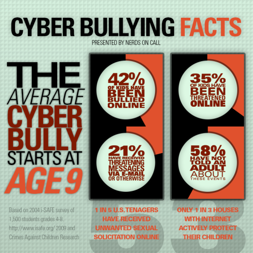What in the world is Cyberbullying? Cyberbullying is the same as the more familiar form of bullying, only that it that takes place using electronic technology. Electronic technology includes devices and equipment such as cell phones, computers, and tablets as well as communication tools including social media sites, text messages, chat, and websites. Examples of cyberbullying include mean text messages or emails, rumors sent by email or posted on social networking sites, and embarrassing pictures, videos, websites, or fake profiles. Because cyberbullying can happen in the 24/7 world of social media, victims often feel that they have nowhere to hide –even in the safety of their own home.