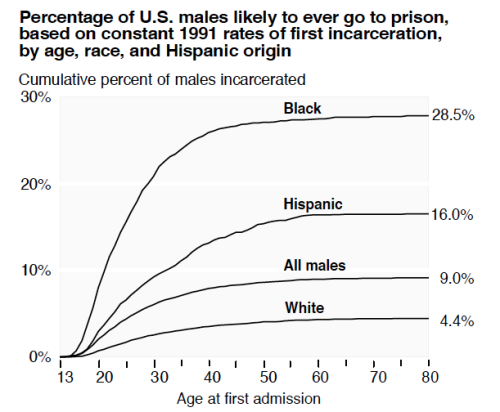 If you are a male born in the US, you have a 9% chance of going to prison in your life [US DOJ]