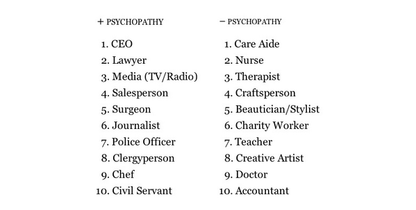 nbchannibal:  THE PSYCHOPATHY LIST via Bryan Fuller