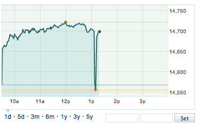 Wild. The Dow went briefly negative in a heartbeat on the back of the AP hacked tweet. (via @brianaguilar)