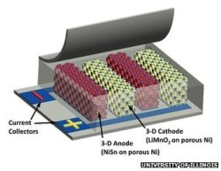 "positive-press-daily:  Super-powered battery breakthrough claimed by US team  A new type of battery has been developed that, its creators say, could revolutionise the way we power consumer electronics and vehicles. The University of Illinois team says its use of 3D-electrodes allows it to build ""microbatteries"" that are many times smaller than commercially available options, or the same size and many times more powerful. It adds they can be recharged 1,000 times faster than competing tech. However, safety issues still remain. Details of the research are published in the journal Nature Communications. Read more."