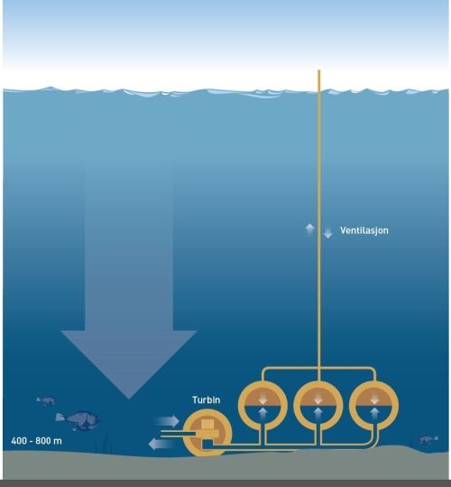 "science-junkie:  A storage power plant on the seabed Norwegian research scientists will contribute to realising the concept of storing electricity at the bottom of the sea. The energy will be stored with the help of high water pressure.The idea of an underwater pumped hydroelectric power plant may sound like Jules Verne fiction, but then it was hatched by a German engineer who has spent much of his professional life working in aerospace technology.""Imagine opening a hatch in a submarine under water. The water will flow into the submarine with enormous force. It is precisely this energy potential we want to utilize,"" explains Rainer Schramm, inventor and founder of the company Subhydro AS to Gemini.no. ""Many people have launched the idea of storing energy by exploiting the pressure at the seabed, but we are the first in the world to apply a specific patent-pending technology to make this possible,"" he adds.Read more"