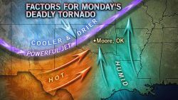 Moore Tornado Makeup The atmospheric severe weather engine began firing on all cylinders this past weekend and reached full speed Monday over Oklahoma.