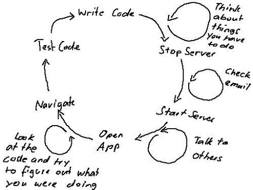 Write and test code diagram