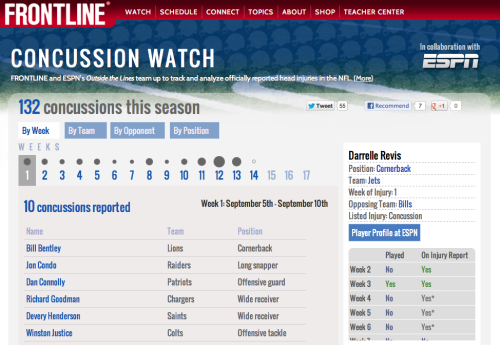sportsnetny:   Frontline's Concussion Watch interactive is live! Click thru for more.