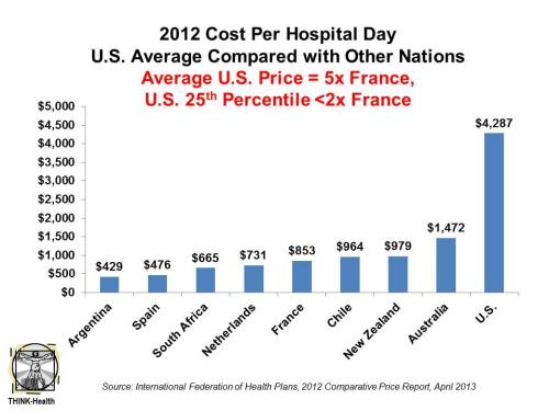 U.S. Health Costs vs. The World: Is It Still The Prices, and Are We Still Stupid? Comparing health care prices in the U.S. with those in other developed countries is an exercise in sticker shock. The cost of a hospital day in the U.S. was, on average, $4,287 in 2012. It was $853 in France, a nation often lauded for its excellent health system and patient outcomes but with a health system that's financially strapped… (From Healthpopuli.com)