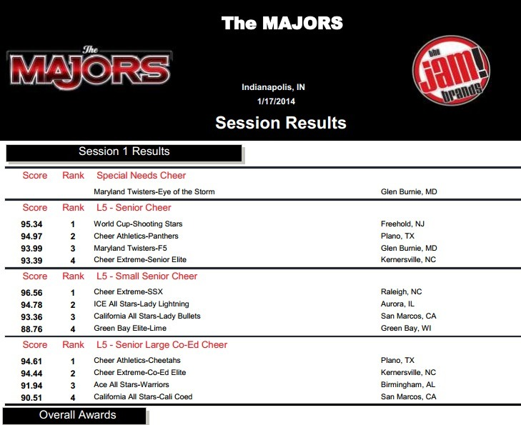 The Majors: Results <3