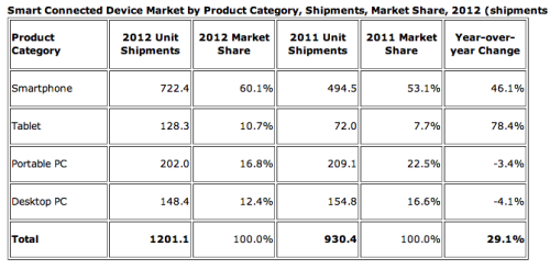 (via Smart device shipments grew 29.1% to 1.2 billion in 2012, driven by tablets and smartphones: IDC - The Next Web)