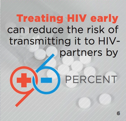 queerability:  Treating HIV early can reduce the risk of transmitting it to HIV- partners by 96 percent. From Fenway Health