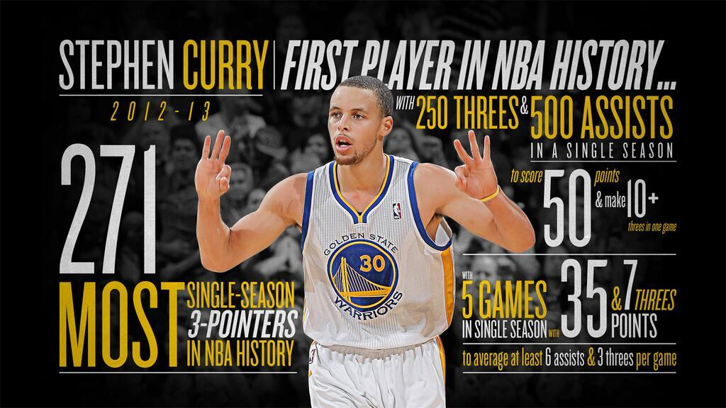 Infographic: Steph Curry Set the Single Season Record For Most Threes in a Season with 271. (via @Warriors)