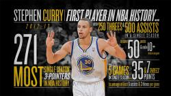 nbaoffseason:  thescore:  Infographic: Steph Curry Set the Single Season Record For Most Threes in a Season with 271. (via @Warriors)  It's idiotic that this man wasn't an All-Star.