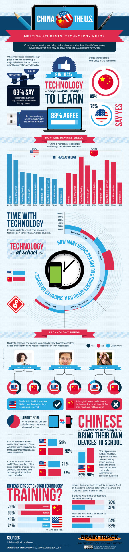 futurist-foresight:  An interesting comparison of tech integration in the education systems of China and the USA.
