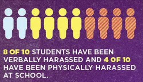 queerability:  8 out of 10 students have been verbally harassed and 4 out of 10 have been physically harassed at school.