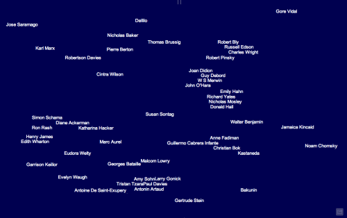 Literature Map by Marek Gibney displays the constellation of literary kin around an author whose name you search. Depicted here, Susan Sontag.  Also see a much less algorithmic take in Circles of Influence.