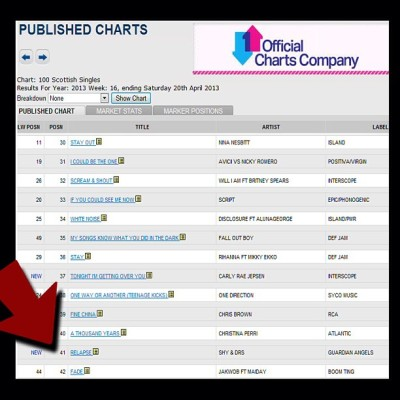 It's Official, we had the #41 biggest selling Single in Scotland last week!!!!!! #CRAZY #RELAPSE @Luke_Bingham Thanks to all you guys for the massive support we got last week!!! That's both of our Singles Charted now!!! Can't thank you guys enough because it's all down to YOU that it's done so well!! X #thankyou #hiphop #rnb #rap #official chart #music #history #nuts #DELIGHTED xx