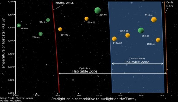 "Could There be 100 Billion Potentially Habitable Planets in the Galaxy?  As we've reported recently, the likelihood of findings habitable Earth-sized worlds just seems to keep getting better and better. But now the latest calculations from a new paper out this week are almost mind-bending. Using what the authors call a ""very careful extrapolation"" of the rate of small planets observed around M dwarf stars by the Kepler spacecraft, they estimate there could be upwards of 100 billion Earth-sized worlds in the habitable zones of M dwarf or red dwarf stars in our galaxy. And since the population of these stars themselves are estimated to be around 100 billion in the Milky Way, that's – on average – an Earth-sized world for every red dwarf star in our galaxy. Image 1 
