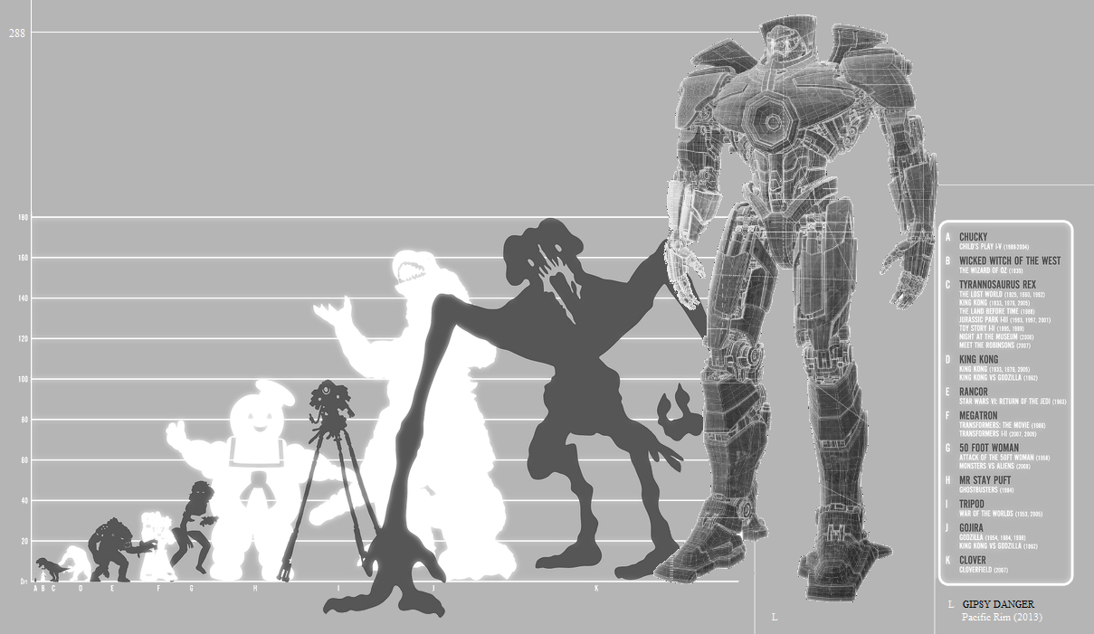New mythic creature scale infography. Now with more Pacific Rim jaegers.