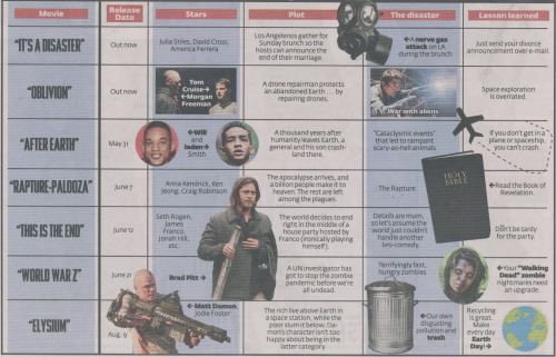 "It's A Disaster leads the NY Post's ""Guide to Summer Disaster Movies"".  Watch it now on iTunes or On-Demand."