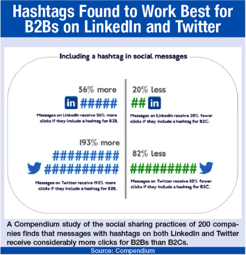 Charting the Industry: Hashtags Get More Clicks for B2Bs