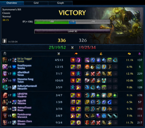 First premier as yorick, and not too shabby at it either. My Riven in lane was just bad though she couldn't handle the harass and kinda ignited me early too. I'm starting to question if that was a good riven or not… gonna love poking at Xinautoattackthefuckoutaeverything with this guy and god help me if i come across a rumble.
