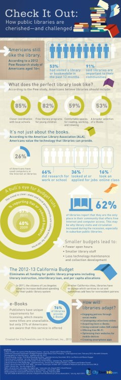 Public libraries in an infograph.  Happy National Library Week! (via How Public Libraries are Cherished and Challenged - The Savvy Book Marketer)
