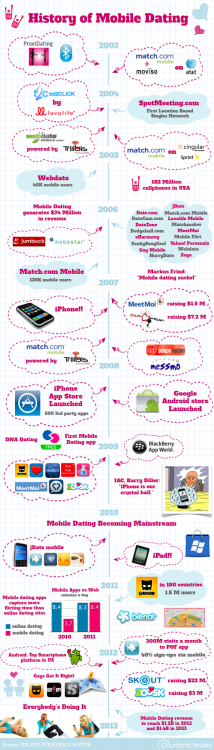 (via Infographic - The History Of Mobile Dating - COURTLAND BROOKS)