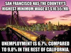 "awesomethatisstuff:  stfuconservatives:  diegueno:  The highest minimum wage in the nation is set to rise again in 2013, as San Francisco's low-end compensation rate will increase from $10.24 to $10.55 per hour. In 2003, voters approved a local ordinance tying the minimum wage to the regional rate of inflation in San Francisco, Oakland and San Jose. Set at $8.50 per hour when the law took effect, The City's minimum wage has increased in every year but one since 2004. City officials and low-wage worker advocate groups have long argued that increasing the minimum wage helps the local economy by giving service industry workers more disposable income to spend.   S.F. employers paying more   Minimum wage has risen almost every year since 2004: 2004: $8.50 per hour 2005: $8.62 per hour 2006: $8.82 per hour 2007: $9.14 per hour 2008: $9.36 per hour 2009: $9.79 per hour 2010: $9.79 per hour 2011: $9.92 per hour 2012: $10.24 per hour 2013: $10.55 per hour Source: San Francisco Office of Labor Standards Enforcement   In addition, a 2004 peer-reviewed UC Berkeley study found that the rising minimum wage had no impact on jobs or the propensity of employers to leave the area. Instead, it concluded that restaurants in particular passed on increased costs to customers, with prices rising 6.2 percent for fast food and 1.8 percent at sit-down eateries. (via San Francisco's minimum wage will rise again to $10.55 | Dan Schreiber | Local | San Francisco Examiner)   A sterling example of how increasing the minimum wage does not hurt jobs.  Delivery for Ricardo Winter.  Okay I'll try not to make this too long, but obviously I disagree. First and foremost, I implore anybody who has an opinion on this topic to actually read about it, rather than just taking your opinions from a graphic on Tumblr. Now on to San Francisco and this graphic. First of all, comparing the San Francisco figure to that of California is a nonsense. California has a minimum wage figure above the federal minimum wage, and has one of the highest (if not the highest) unemployment figures in the country. It makes much more sense to compare it to the unemployment rate of the US as a whole, which is 7.8%. Still a win for San Francisco, but I guess that doesn't look so great on a graphic. Second, lets take a look down the road to San Jose. They also have a much higher minimum wage than both California ($8/hr) and the US Federal Minimum Wage ($7.25/hr) at $10/hr. The unemployment rate for the San Jose metro area is 8.6% which is 0.9% above the national average. In a nice symmetry, that makes it almost as bad as San Francisco is good, and shows using a single data point such as that of San Francisco is meaningless in isolation. These figures are also woefully inadequate to really analyse the actual problem of the minimum wage, which is the effect of the lowest skilled workers. For those who keep a job when the minimum wage rises, fantastic, but it's those who lose jobs or can't find jobs in the first place that suffer, and most often these are young people. I found it impossible to find a youth unemployment figure for San Francisco itself, but youth unemployment is 19% in California for 20-24 year olds and 34% for 16-19 year olds, compared to 17% average in the US for Under 25s. Following on from that is the cost of living. Is it any surprise that San Francisco and San Jose are #4 and #5 in the most expensive places to live in the US? They trail only Manhattan, Brooklyn and Honalulu. If anything, the indexing of the minimum wage to inflation is a self fulfilling prophecy in the Bay Area. As pointed out by your article, the higher minimum wage is passed on to consumers in higher prices, which causes inflation, which raises the minimum wage etc… Lastly, I'll talk about the economic research. The article linked in the post talks of a study by Yelowitz at the University of Kentucky that concludes ""that for each $1 increase in floor compensation, the unemployment rate among younger workers increases by 4.5 percent"", but considering this is linked to the Employment Policies Institute, a conservative think tank, we can side step that one. A piece of research from the largest economics research organisation in the US, the National Bureau of of Economic Research, found that the minimum wage was detrimental to employment. A couple of quotes from the abstract of this paper by Neumark and Wascher (http://www.nber.org/papers/w12663) which analysed over 100 studies from the US and abroad on the minimum wage: ""…the oft-stated assertion that recent research fails to support the traditional view that the minimum wage reduces the employment of low-wage workers is clearly incorrect."" ""…among the papers we view as providing the most credible evidence, almost all point to negative employment effects"" ""…the studies that focus on the least-skilled groups provide relatively overwhelming evidence of stronger disemployment effects for these groups"""