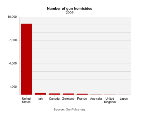 CBC lays out the American gun problem by the numbers.  Consider this: In 2009, there were almost 12 times more people killed by guns in the U.S. than in Italy, Canada, Germany, France, Australia, the United Kingdom and Japan combined. That is despite the fact that the combined populations of those seven countries is nearly 50 percent higher than that of the United States (451 million vs. 309 million).  Click through for more.